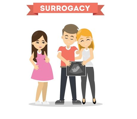 Where to Find the Best Fertility Clinic for Surrogacy in Bangalore?
